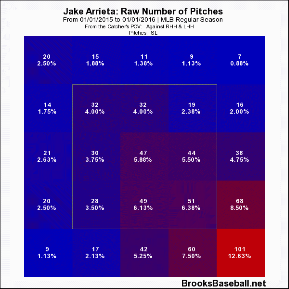 arrieta-pitching-grid