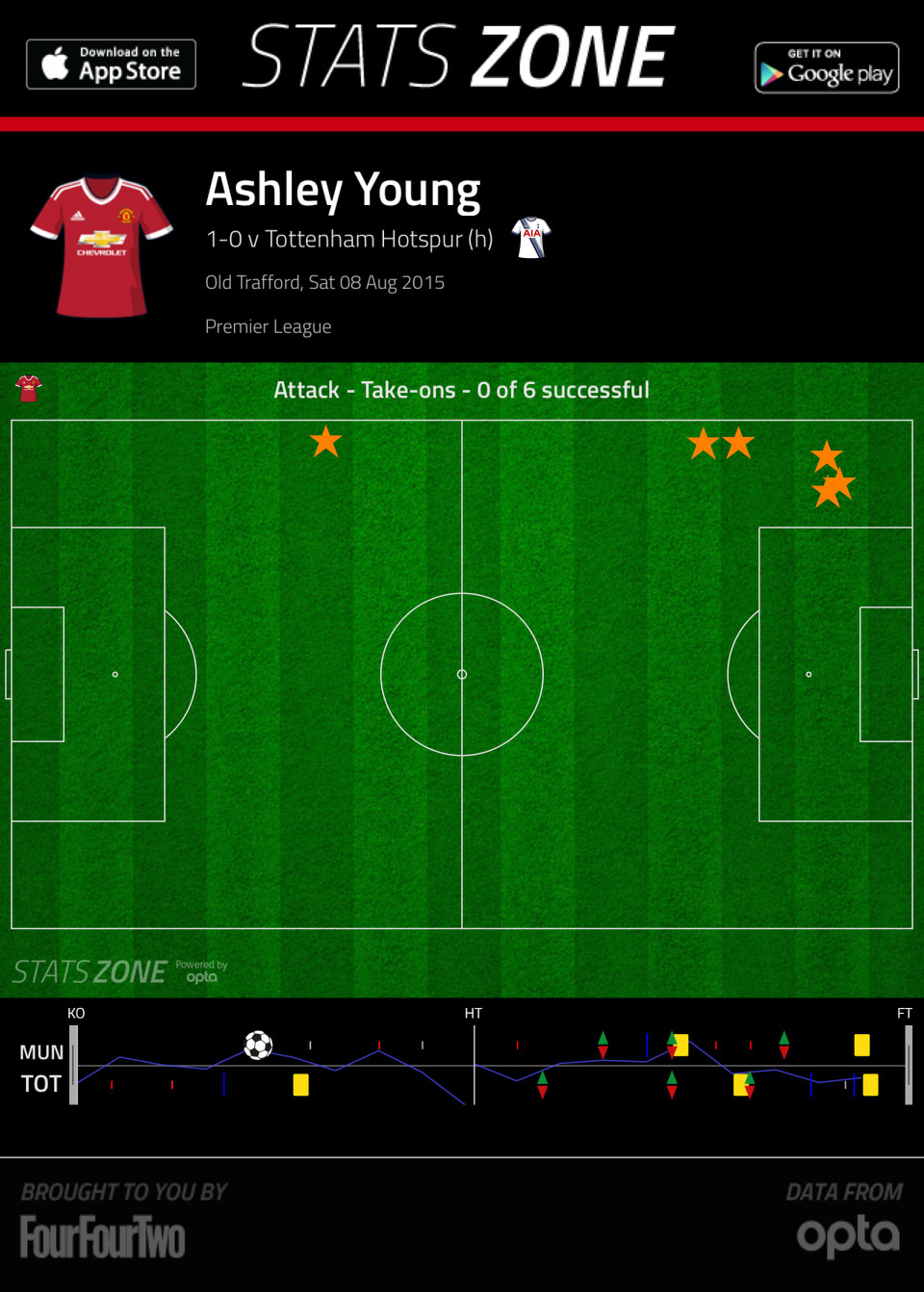 ashley-young-take-ons