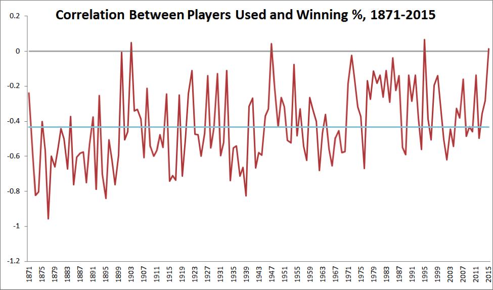 mlb-correlation-chart