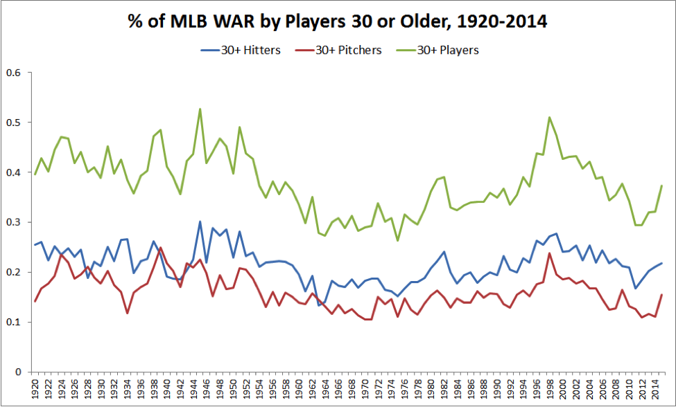 mlb-war-30-plus