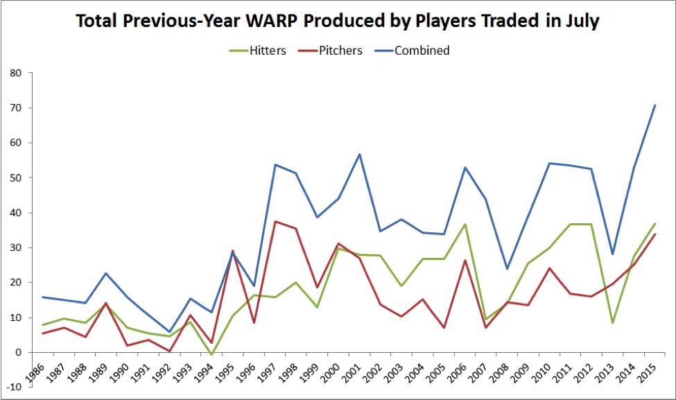 previous-year-warp