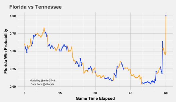 15.9.27-Tennessee-Win-%-Chart