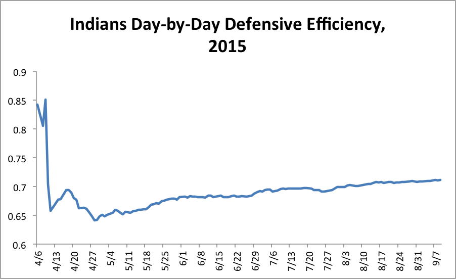cleveland-defensive-efficiency-2