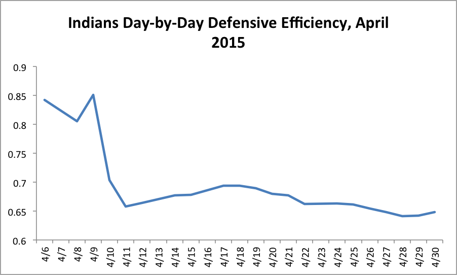cleveland-defensive-efficieny-1