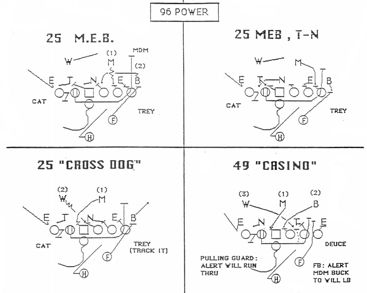 grudenpower football 101 why power running works