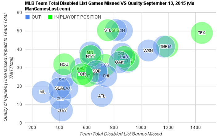 injury-chart