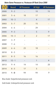 notre-dame-rankings-chart