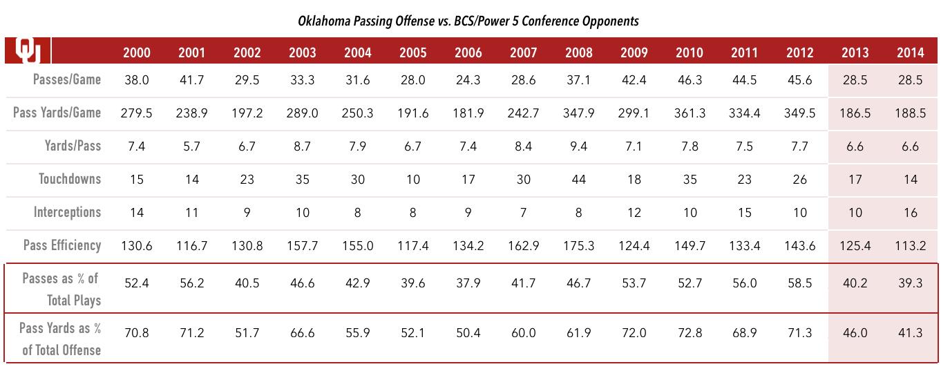 Oklahoma Passing Chart (2000-14)