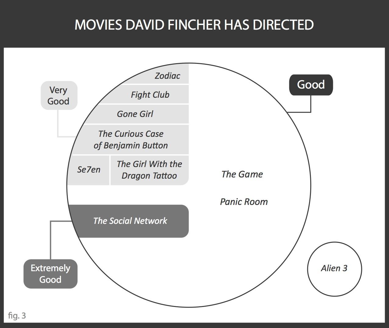 SeVenn Diagrams Fincher