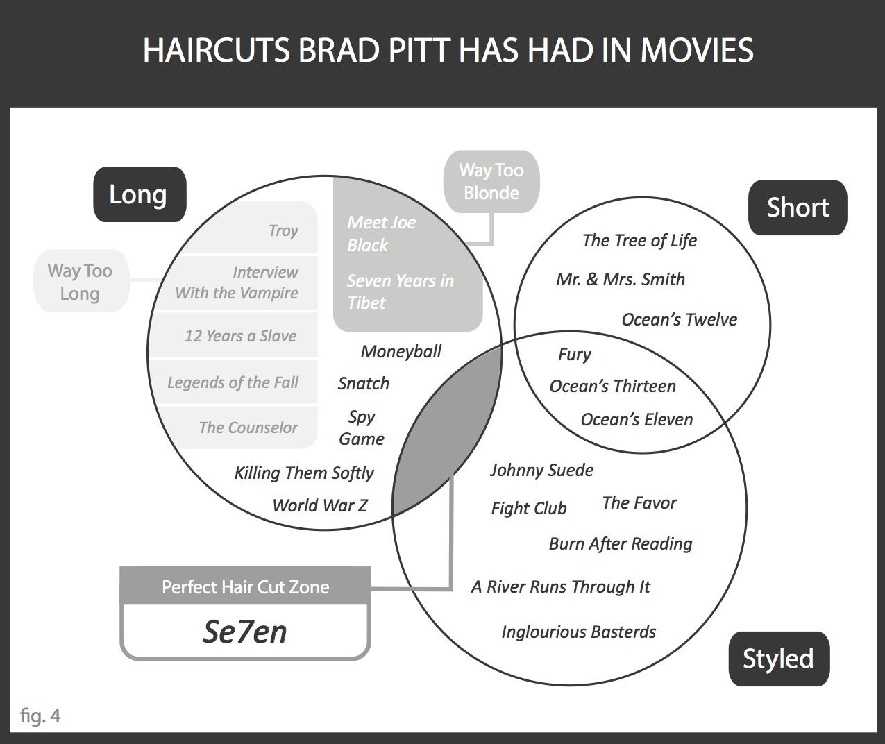 SeVenn Diagrams Haircuts