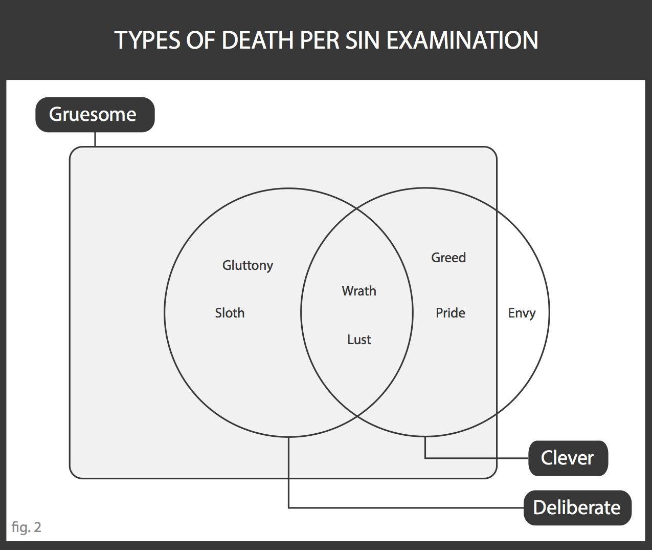 Sevenn Diagrams Kills