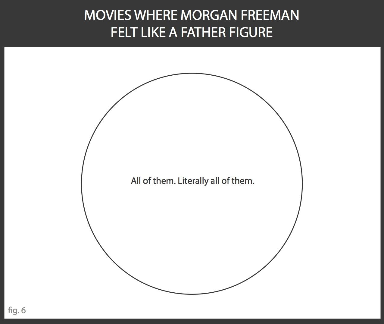 SeVenn Diagrams Morgan Freeman