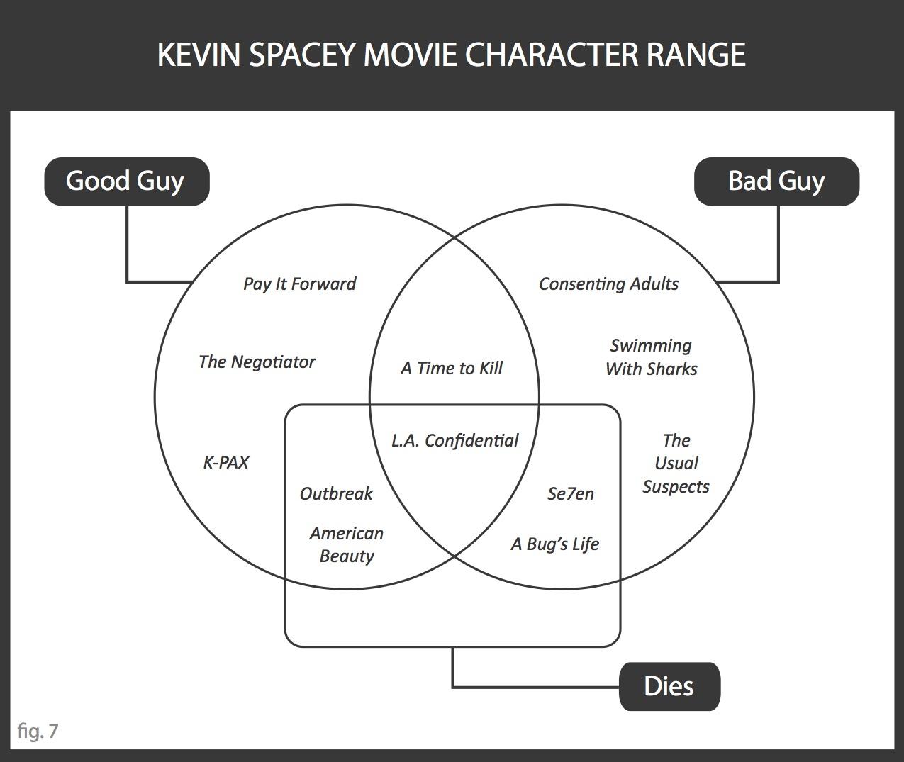 SeVenn Diagrams Spacey