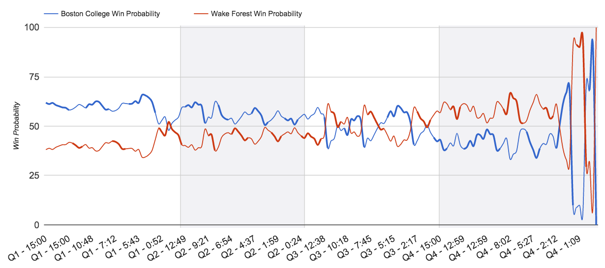 15.10.11-BC_Wake Win Probability