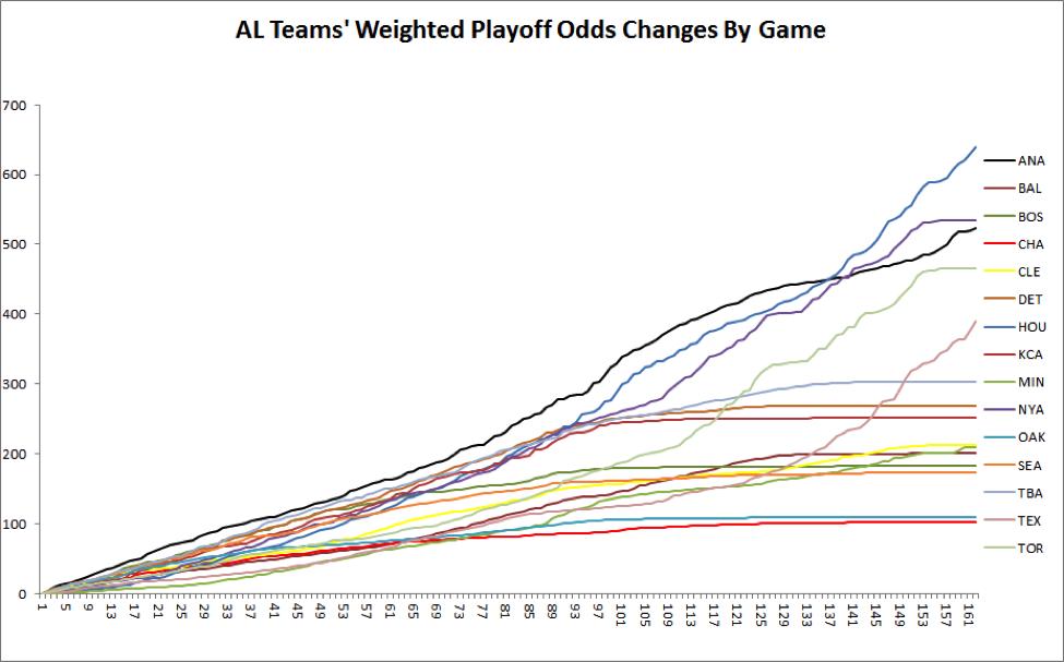 al-playoff-odds