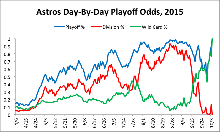 astros-chart-1