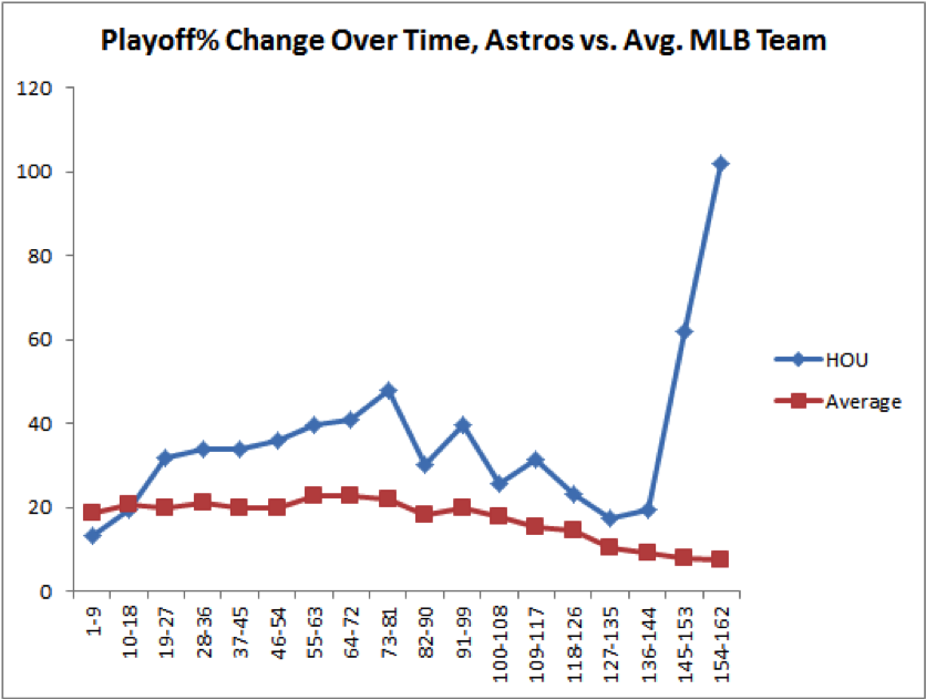 astros-chart-2