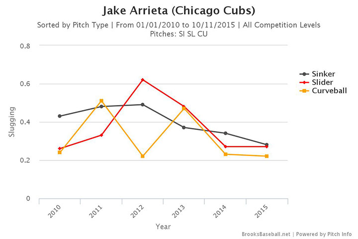 jake-arrieta-pitch-type