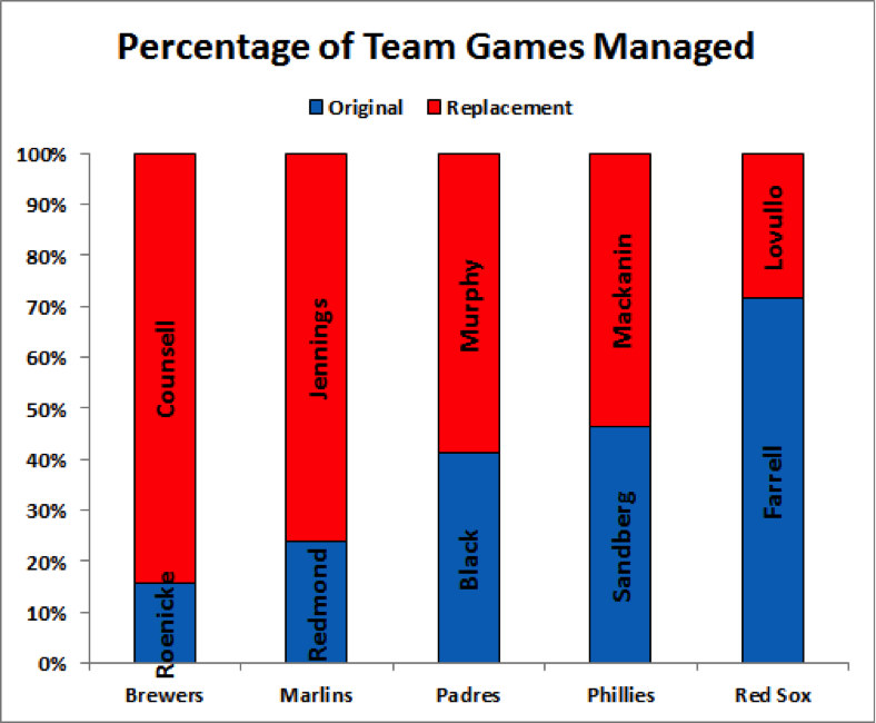 managers-chart