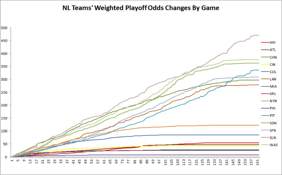 nl-playoff-odds