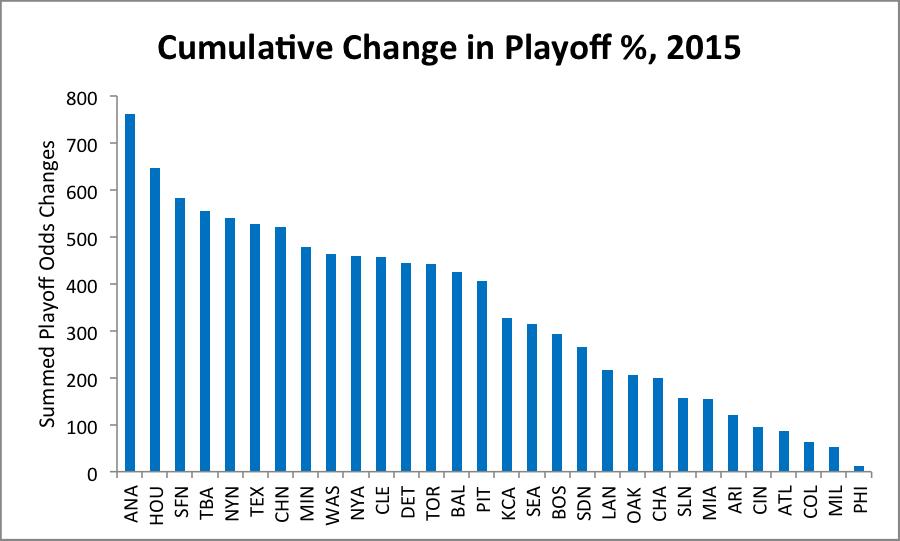 playoff-percentage-chart-1