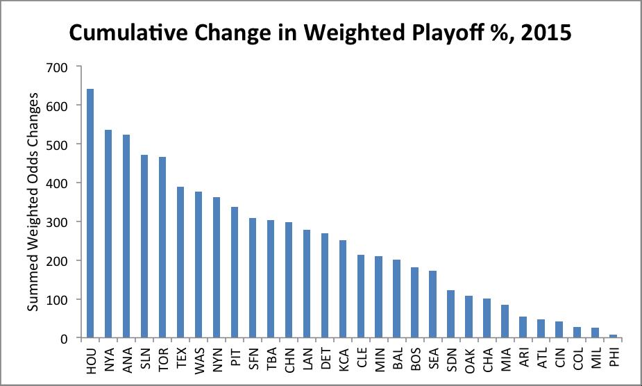 playoff-percentage-chart-2
