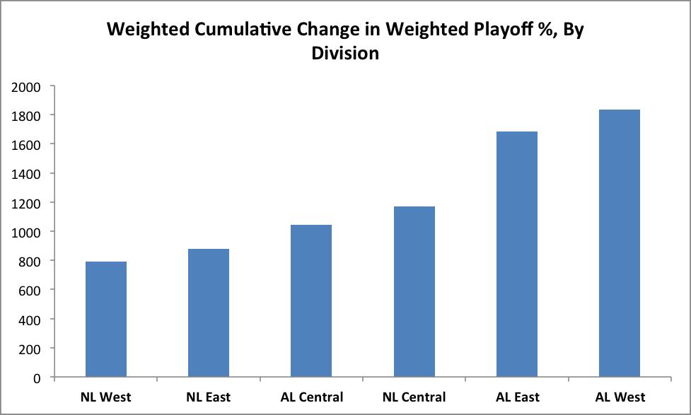 playoff-percentage-chart-3