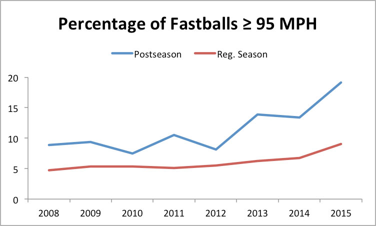 postseason-velocity-chart